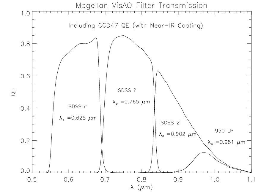 Magellan VisAO Filter Curves