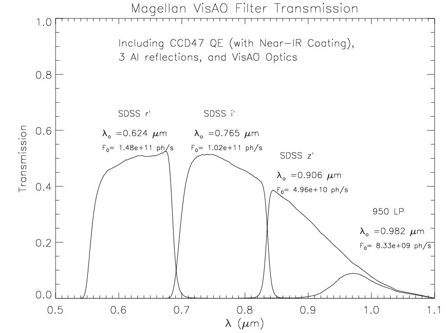 The VisAO Camera filter curves